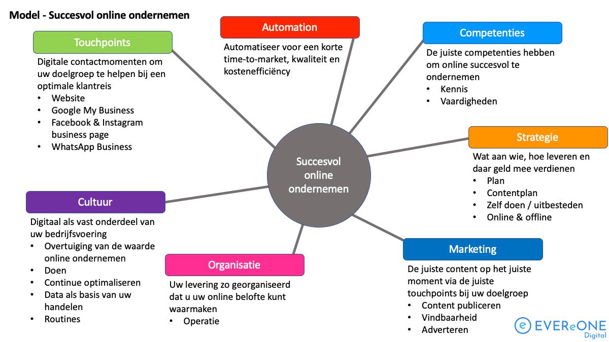 online ondernemen succesvol model