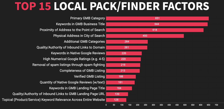 Top 15 local SEO ranking factoren local pack/finder