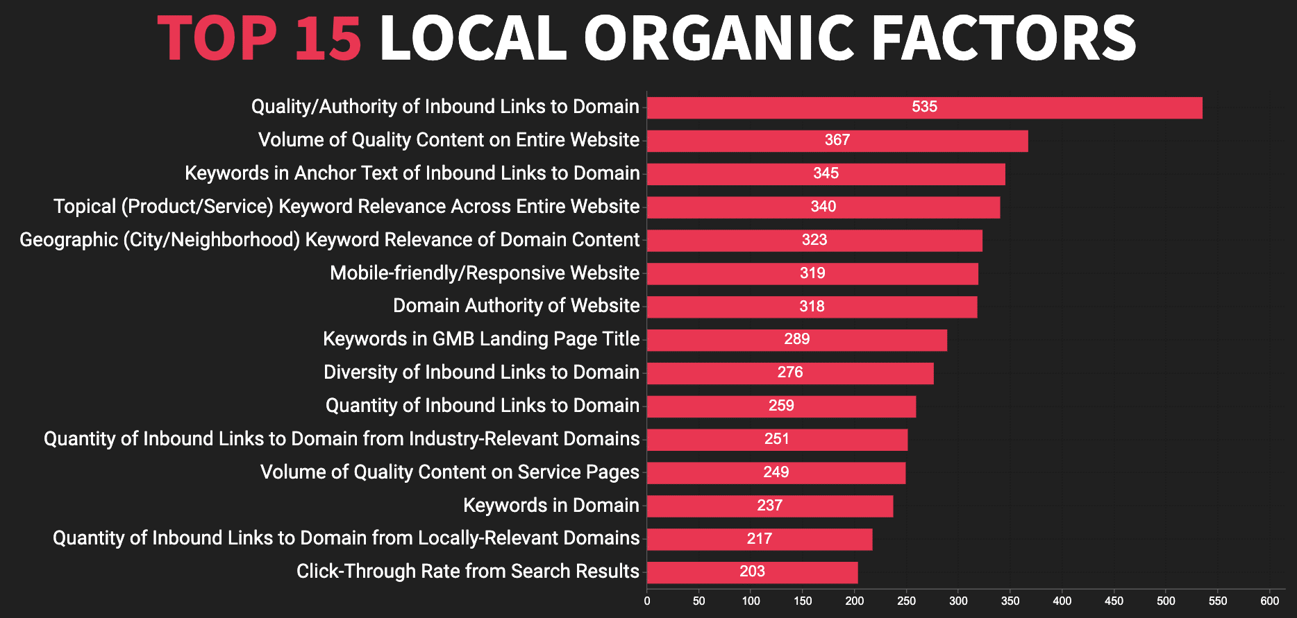 Top 15 local SEO organische ranking factoren